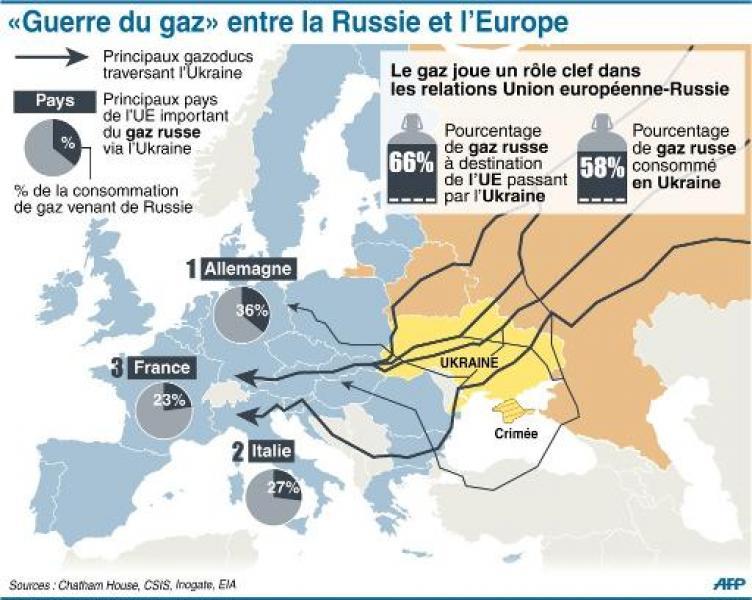 guerre du gaz